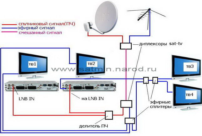 Схема подключения трех телевизоров к триколор6