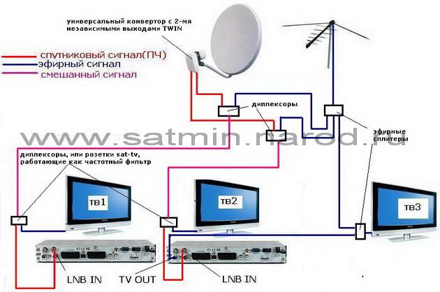 Кабельное телевидение как сделать