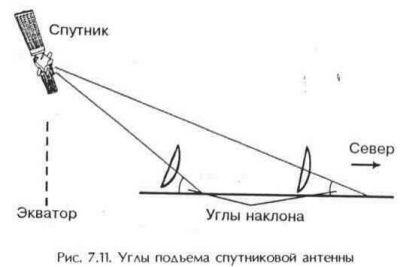 naklon na sputnik2