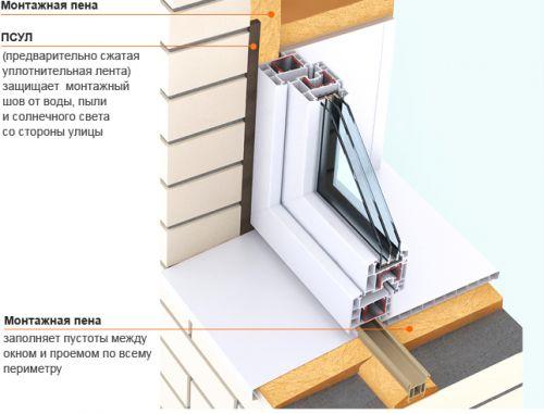 Монтажная пена, используемая для установки пластиковых окон